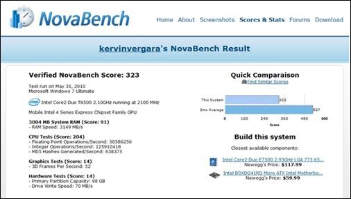 Resultados de NovaBench